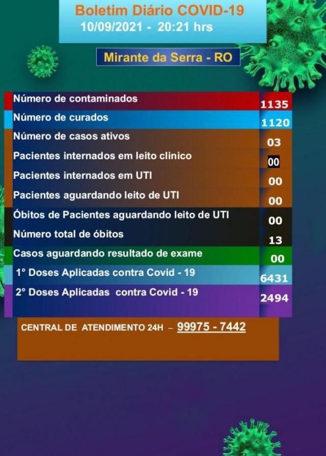 Boletim COVID_19 10/09/2021