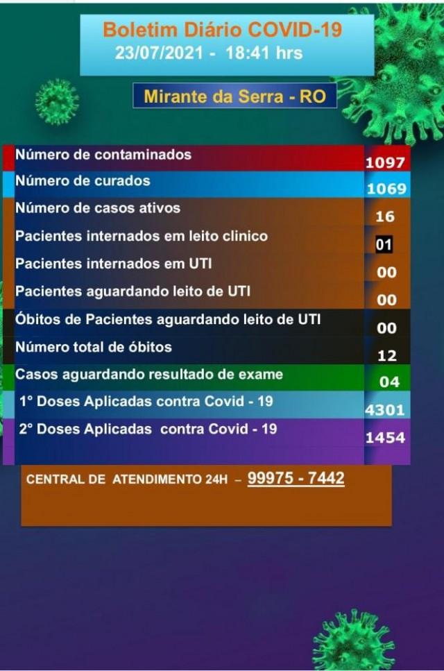Boletim COVID-19 (23/07/2021)