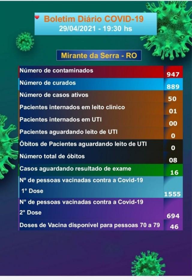 Boletim COVID-19 (29/04/2021)