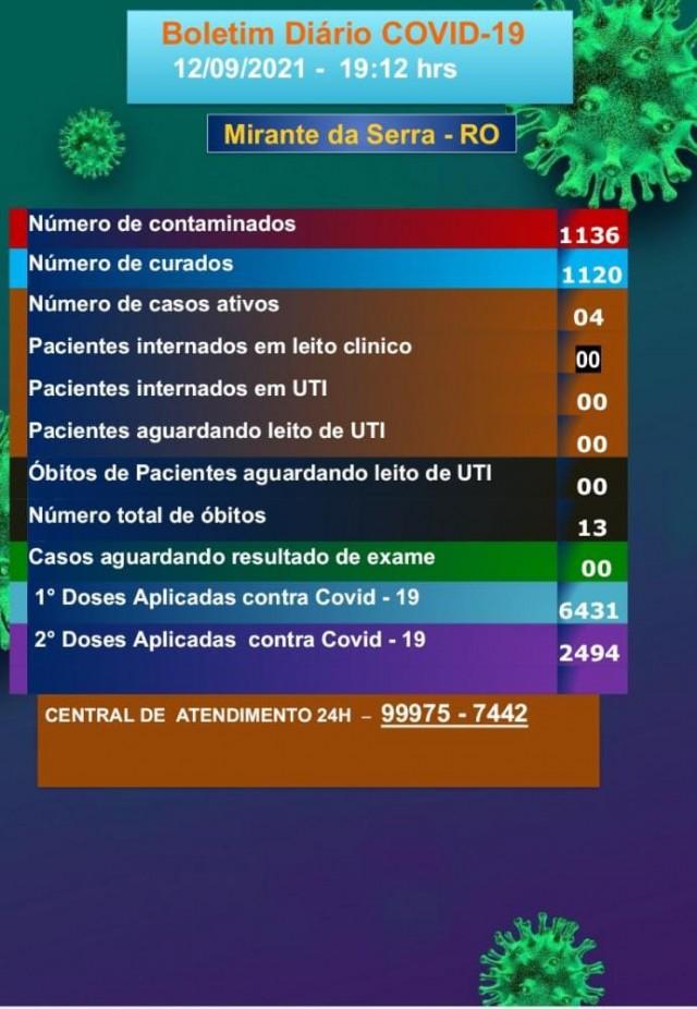 Boletim COVID-19 (12/09/2021)