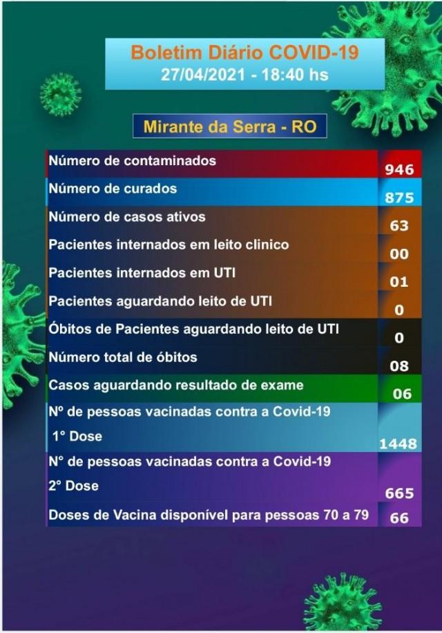 Boletim COVID-19 (28/04/2021)